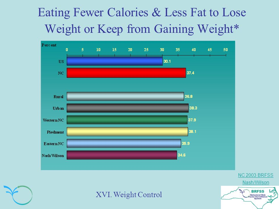 NC 2003 BRFSS Nash/Wilson Eating Fewer Calories & Less Fat to Lose Weight or Keep from Gaining Weight* XVI.