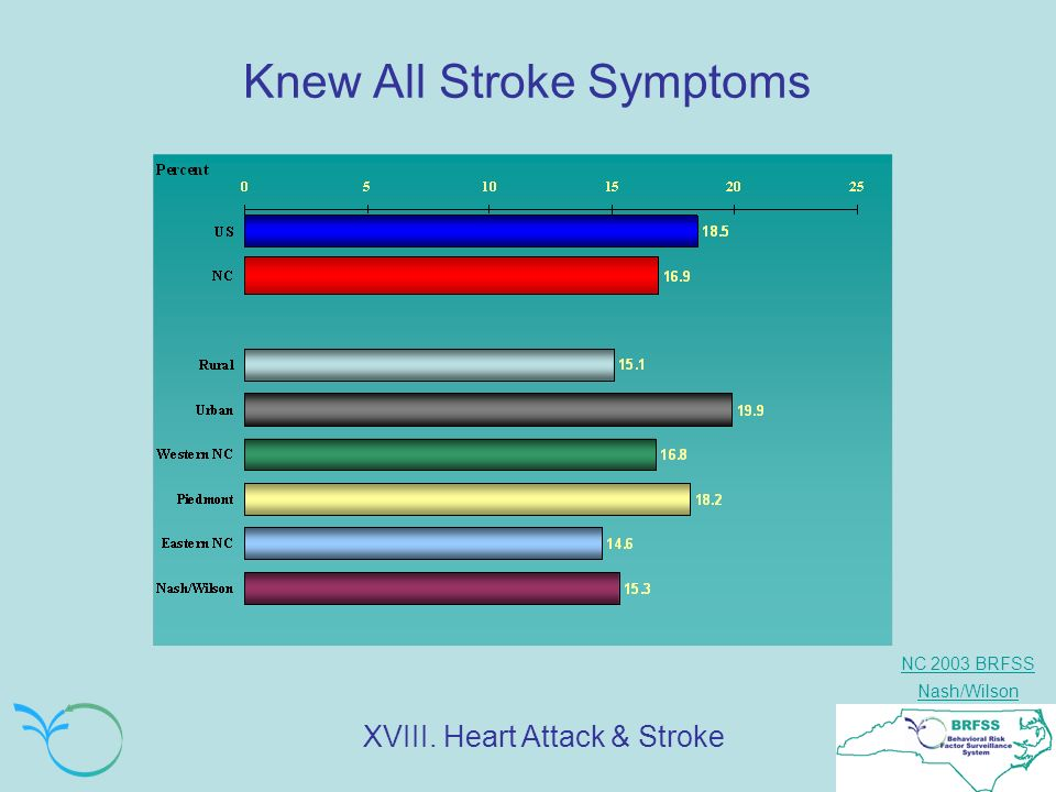NC 2003 BRFSS Nash/Wilson Knew All Stroke Symptoms XVIII. Heart Attack & Stroke