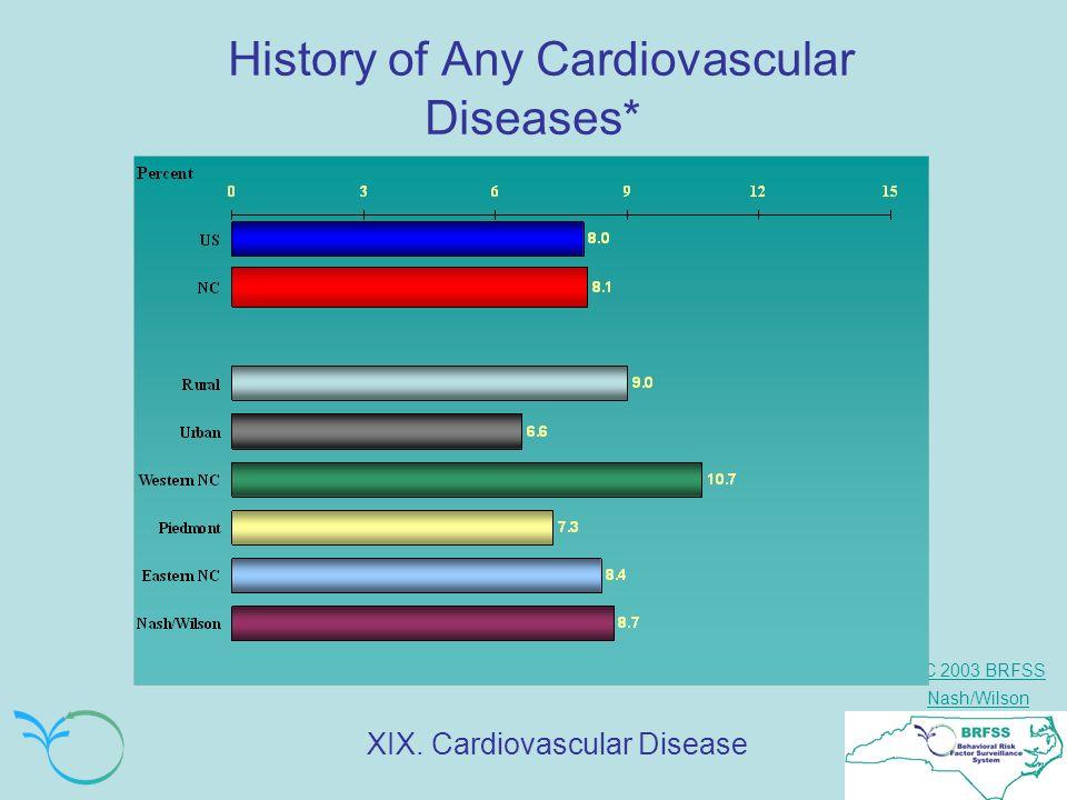 NC 2003 BRFSS Nash/Wilson History of Any Cardiovascular Diseases* XIX. Cardiovascular Disease