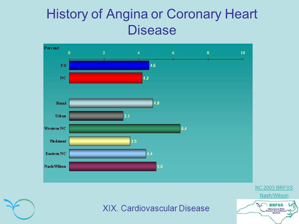 NC 2003 BRFSS Nash/Wilson History of Angina or Coronary Heart Disease XIX. Cardiovascular Disease