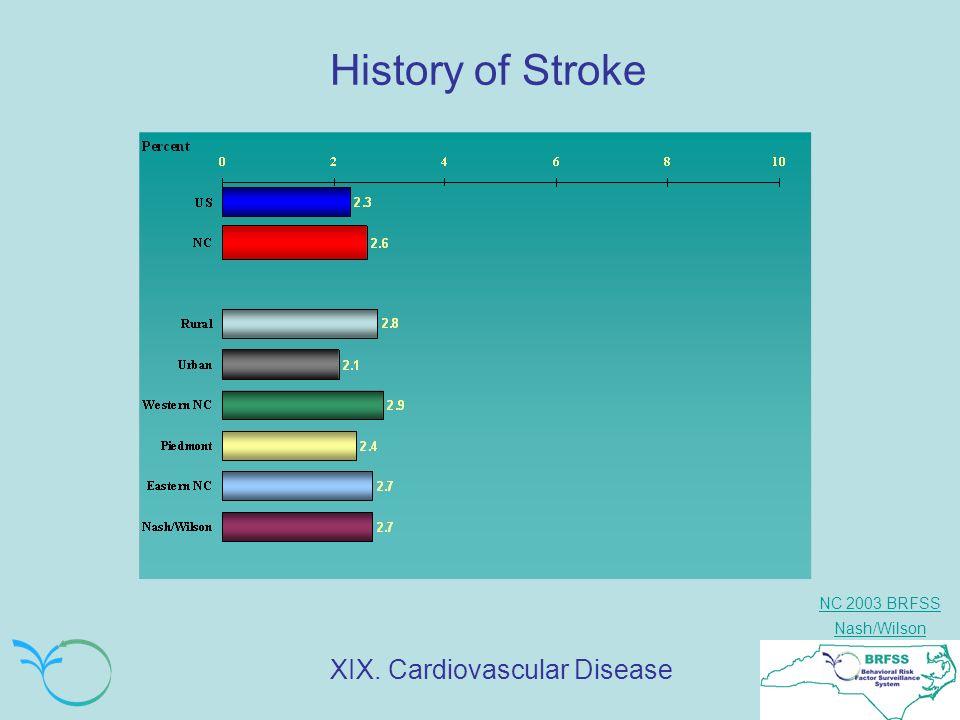 NC 2003 BRFSS Nash/Wilson History of Stroke XIX. Cardiovascular Disease