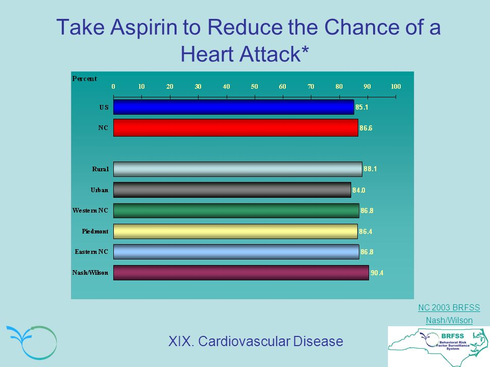 NC 2003 BRFSS Nash/Wilson Take Aspirin to Reduce the Chance of a Heart Attack* XIX.