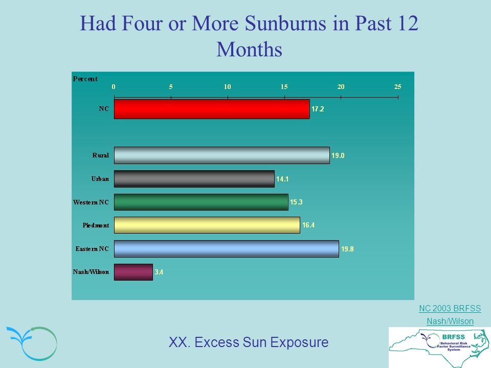 NC 2003 BRFSS Nash/Wilson Had Four or More Sunburns in Past 12 Months XX. Excess Sun Exposure