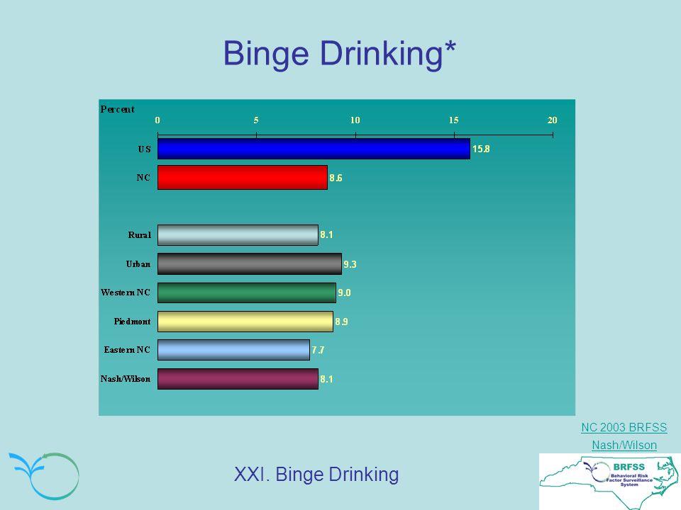 NC 2003 BRFSS Nash/Wilson Binge Drinking* XXI. Binge Drinking