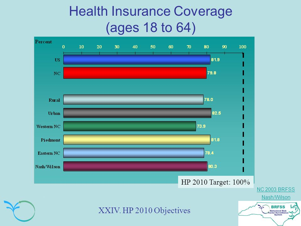 NC 2003 BRFSS Nash/Wilson Health Insurance Coverage (ages 18 to 64) XXIV.