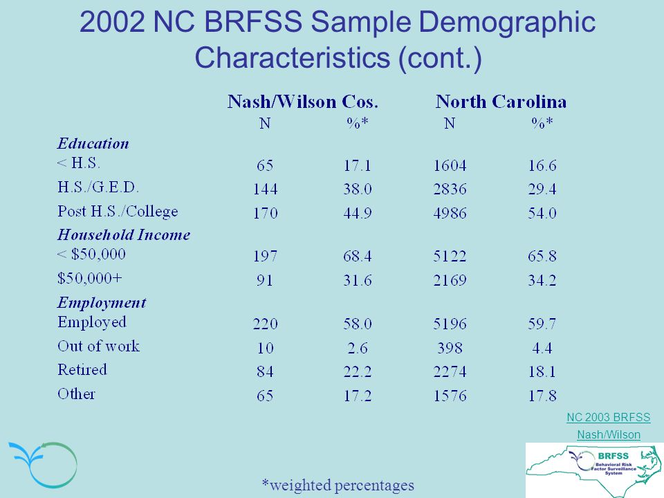 NC 2003 BRFSS Nash/Wilson 2002 NC BRFSS Sample Demographic Characteristics (cont.) *weighted percentages