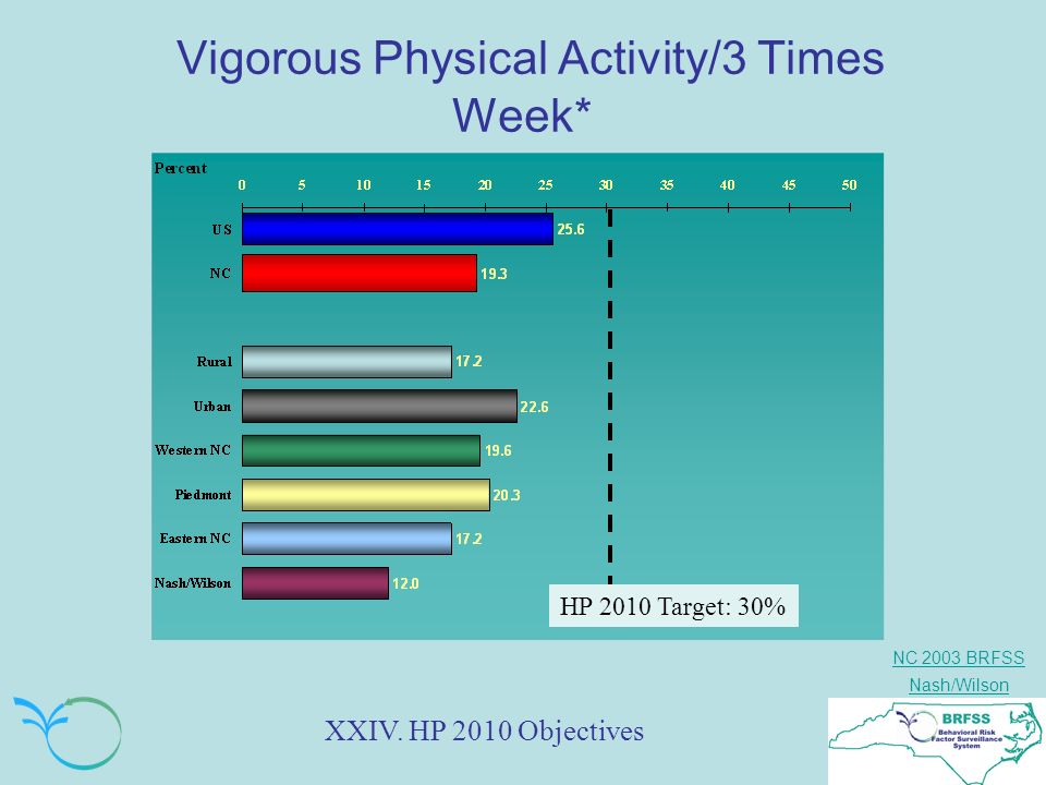 NC 2003 BRFSS Nash/Wilson Vigorous Physical Activity/3 Times Week* HP 2010 Target: 30% XXIV.