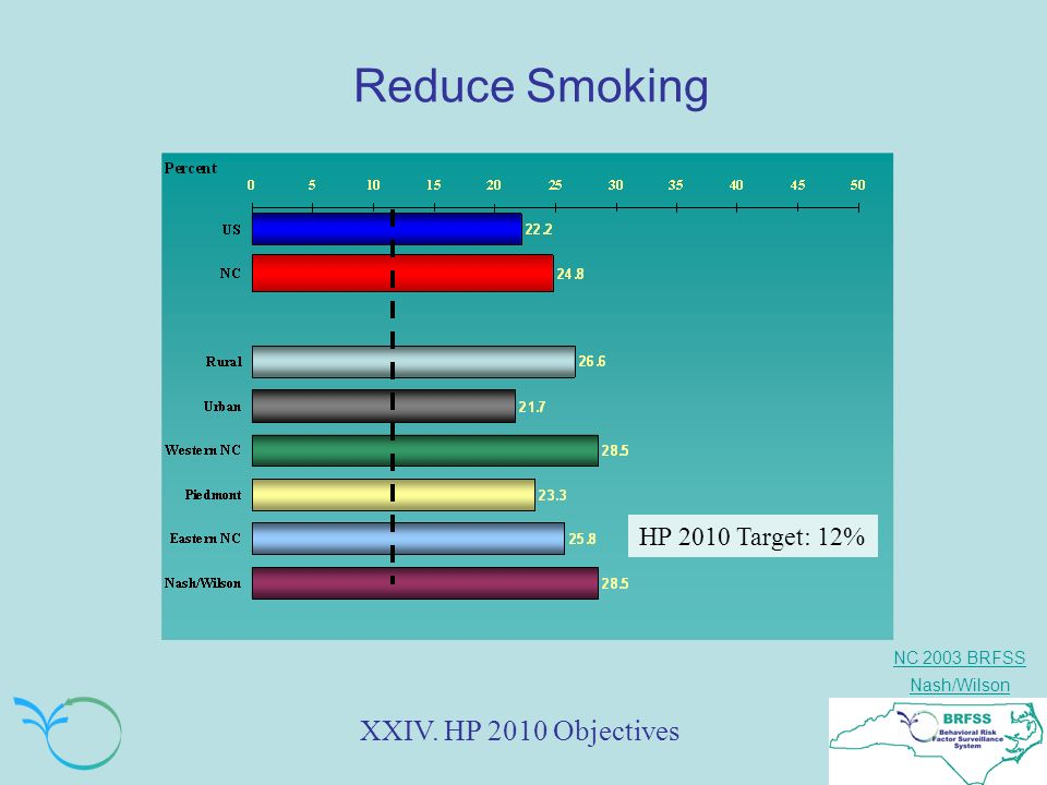 NC 2003 BRFSS Nash/Wilson Reduce Smoking XXIV. HP 2010 Objectives HP 2010 Target: 12%