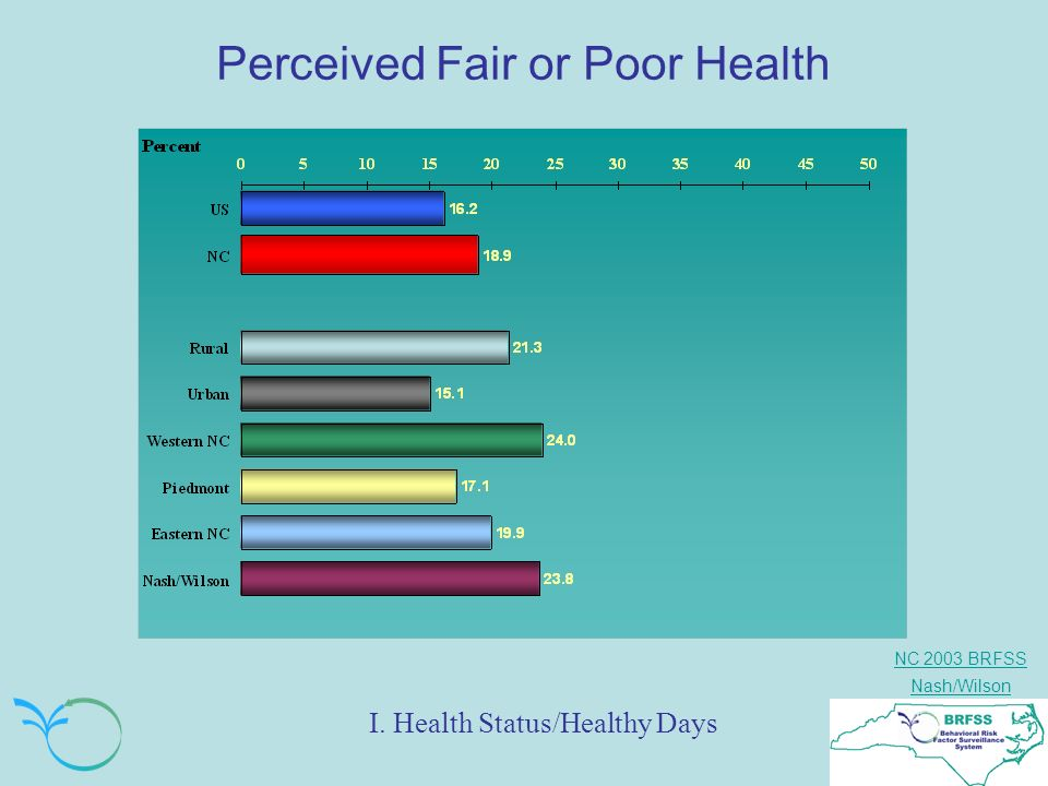 NC 2003 BRFSS Nash/Wilson Perceived Fair or Poor Health I. Health Status/Healthy Days