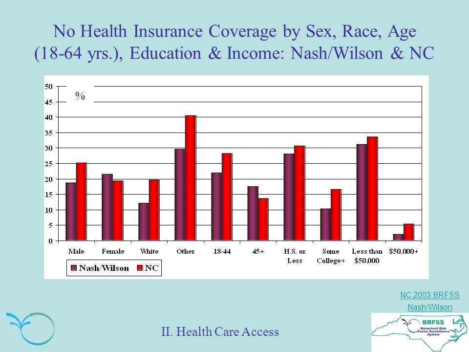 NC 2003 BRFSS Nash/Wilson No Health Insurance Coverage by Sex, Race, Age (18-64 yrs.), Education & Income: Nash/Wilson & NC % II.