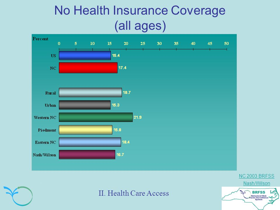 NC 2003 BRFSS Nash/Wilson No Health Insurance Coverage (all ages) II. Health Care Access