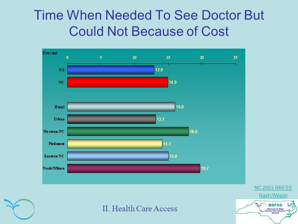 NC 2003 BRFSS Nash/Wilson Time When Needed To See Doctor But Could Not Because of Cost II.