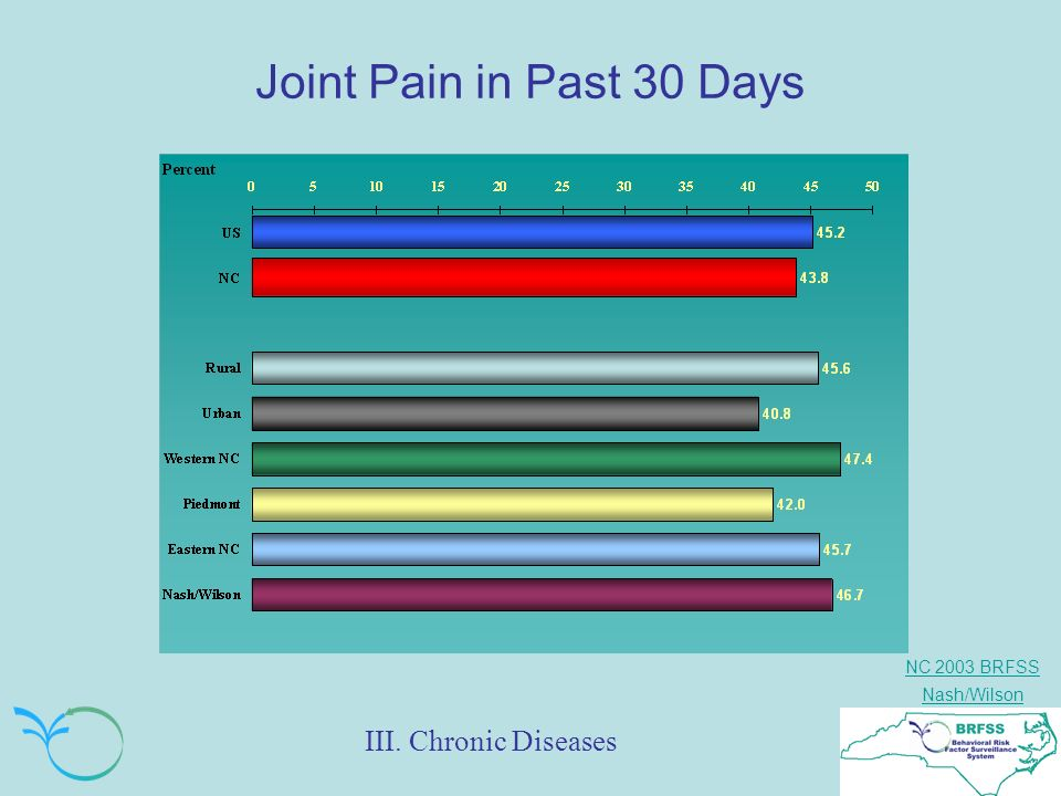 NC 2003 BRFSS Nash/Wilson Joint Pain in Past 30 Days III. Chronic Diseases