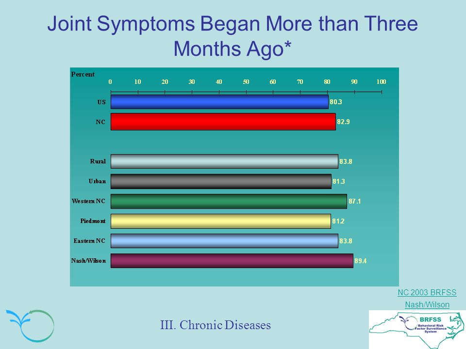 NC 2003 BRFSS Nash/Wilson Joint Symptoms Began More than Three Months Ago* III. Chronic Diseases