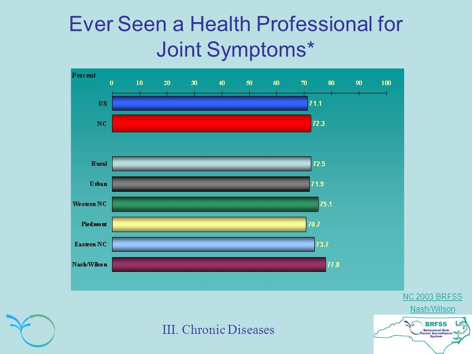 NC 2003 BRFSS Nash/Wilson Ever Seen a Health Professional for Joint Symptoms* III. Chronic Diseases