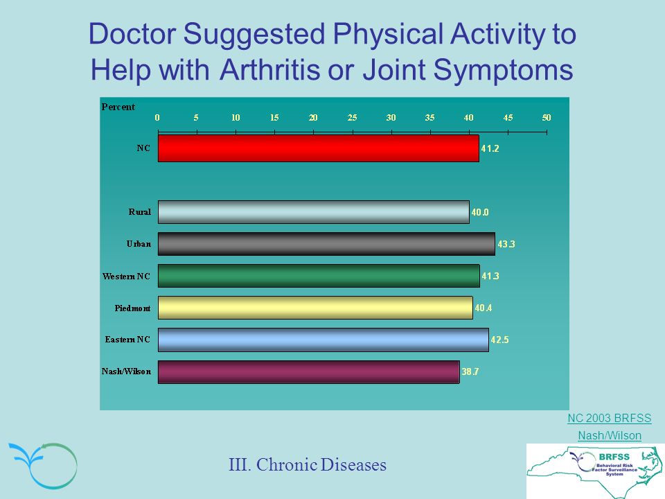 NC 2003 BRFSS Nash/Wilson Doctor Suggested Physical Activity to Help with Arthritis or Joint Symptoms III.