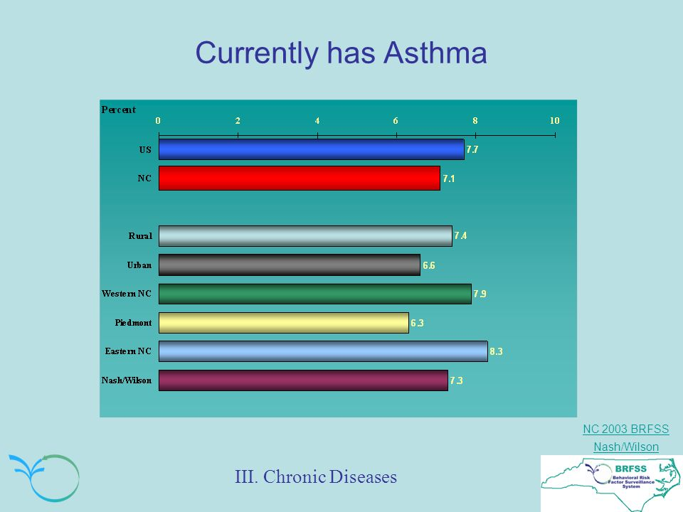 NC 2003 BRFSS Nash/Wilson Currently has Asthma III. Chronic Diseases