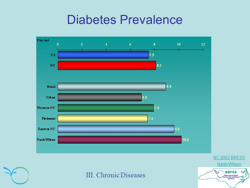NC 2003 BRFSS Nash/Wilson Diabetes Prevalence III. Chronic Diseases