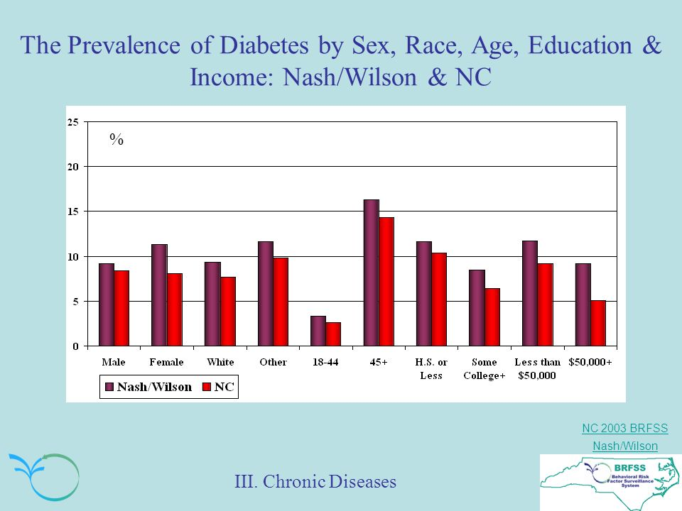 NC 2003 BRFSS Nash/Wilson The Prevalence of Diabetes by Sex, Race, Age, Education & Income: Nash/Wilson & NC % III.