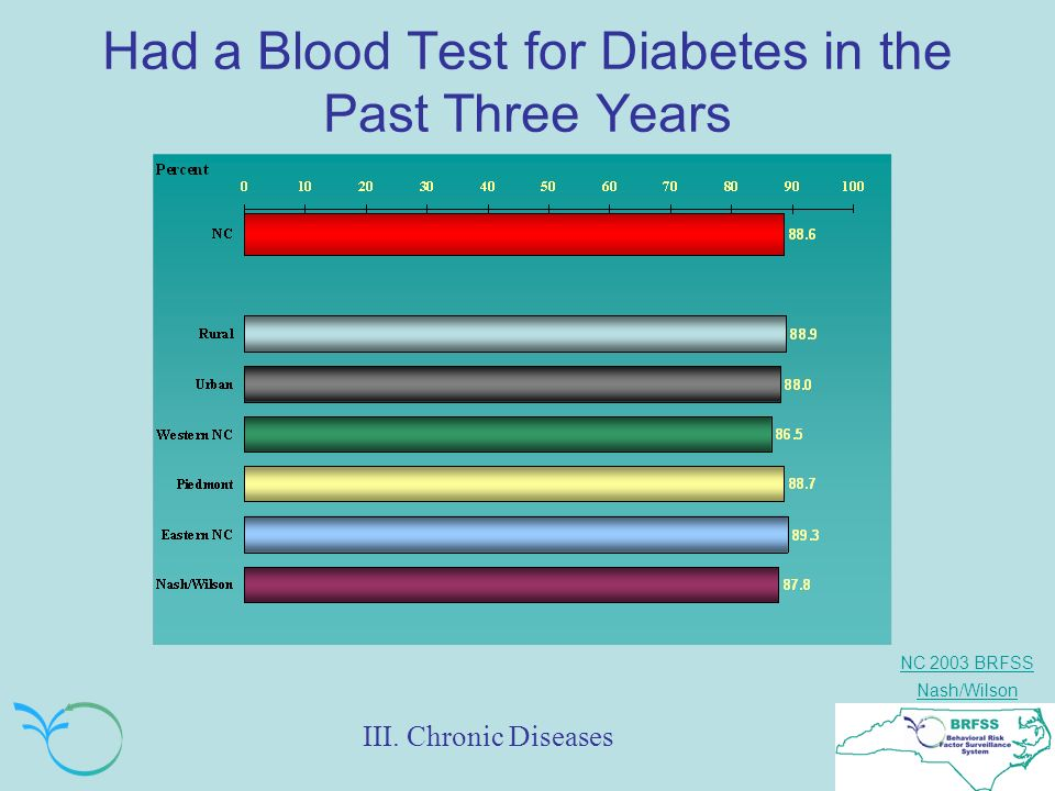 NC 2003 BRFSS Nash/Wilson Had a Blood Test for Diabetes in the Past Three Years III.
