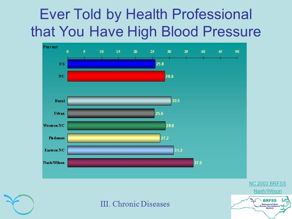 NC 2003 BRFSS Nash/Wilson Ever Told by Health Professional that You Have High Blood Pressure III.