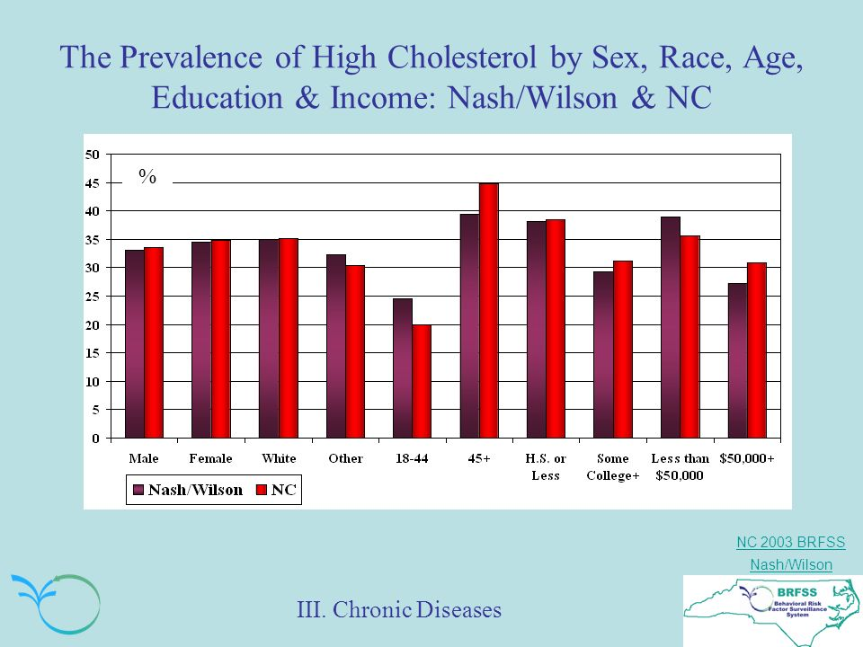 NC 2003 BRFSS Nash/Wilson The Prevalence of High Cholesterol by Sex, Race, Age, Education & Income: Nash/Wilson & NC % III.