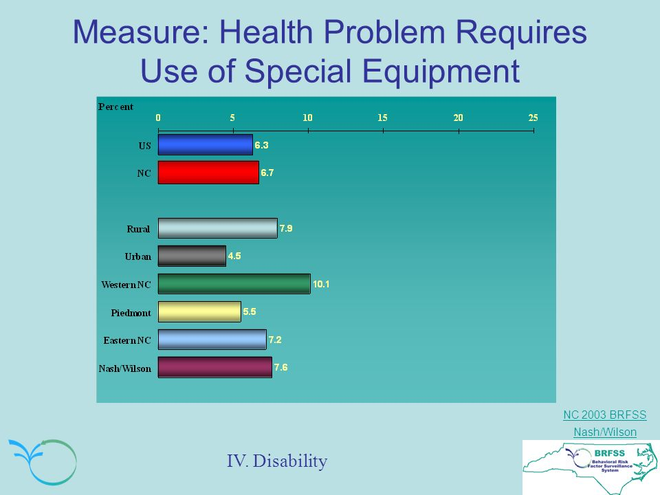 NC 2003 BRFSS Nash/Wilson Measure: Health Problem Requires Use of Special Equipment IV. Disability