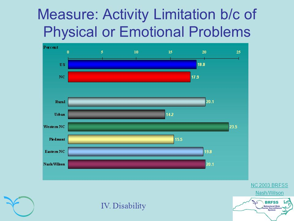 NC 2003 BRFSS Nash/Wilson Measure: Activity Limitation b/c of Physical or Emotional Problems IV.