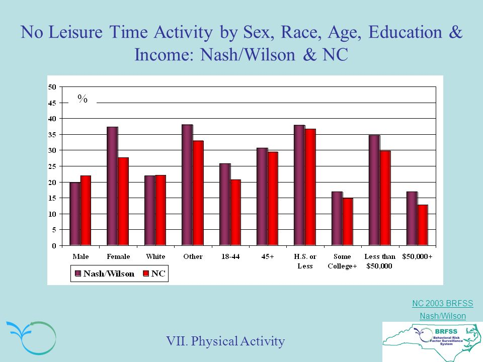 NC 2003 BRFSS Nash/Wilson No Leisure Time Activity by Sex, Race, Age, Education & Income: Nash/Wilson & NC % VII.