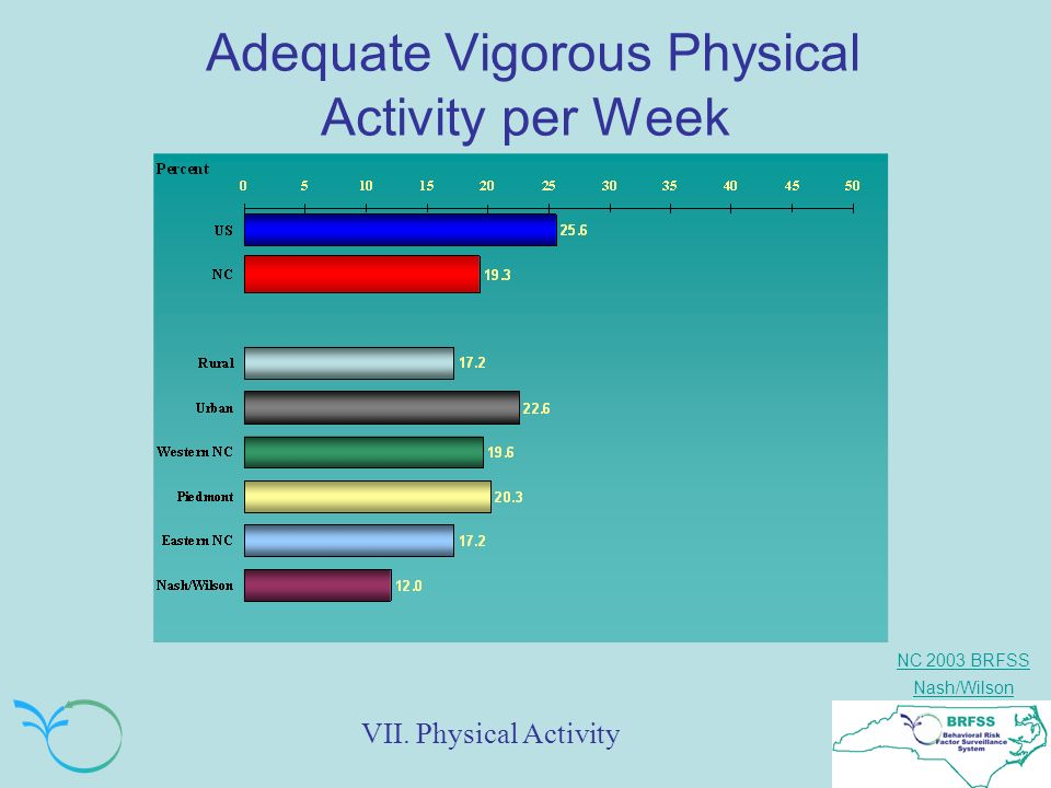 NC 2003 BRFSS Nash/Wilson Adequate Vigorous Physical Activity per Week VII. Physical Activity