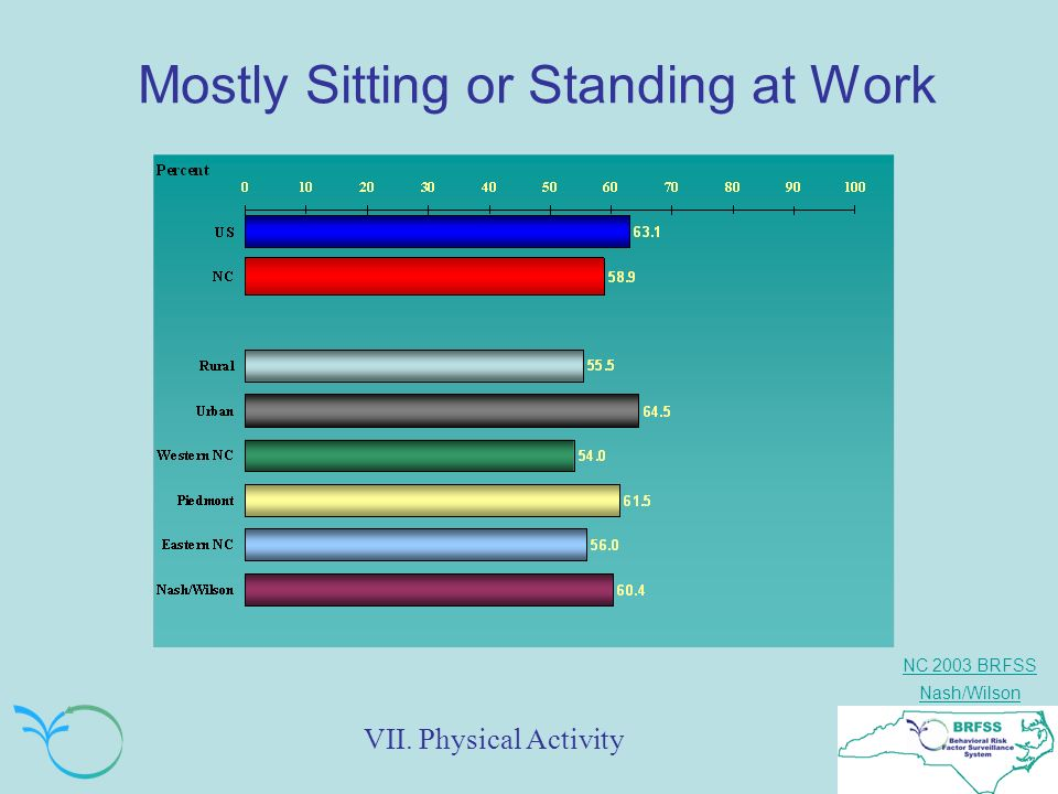 NC 2003 BRFSS Nash/Wilson Mostly Sitting or Standing at Work VII. Physical Activity