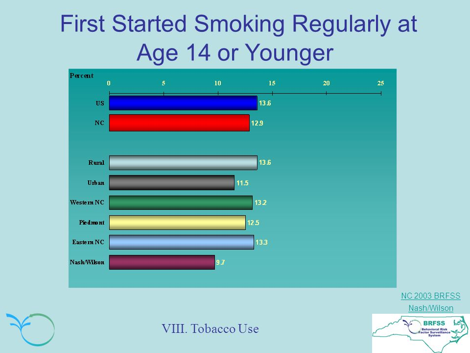 NC 2003 BRFSS Nash/Wilson First Started Smoking Regularly at Age 14 or Younger VIII. Tobacco Use