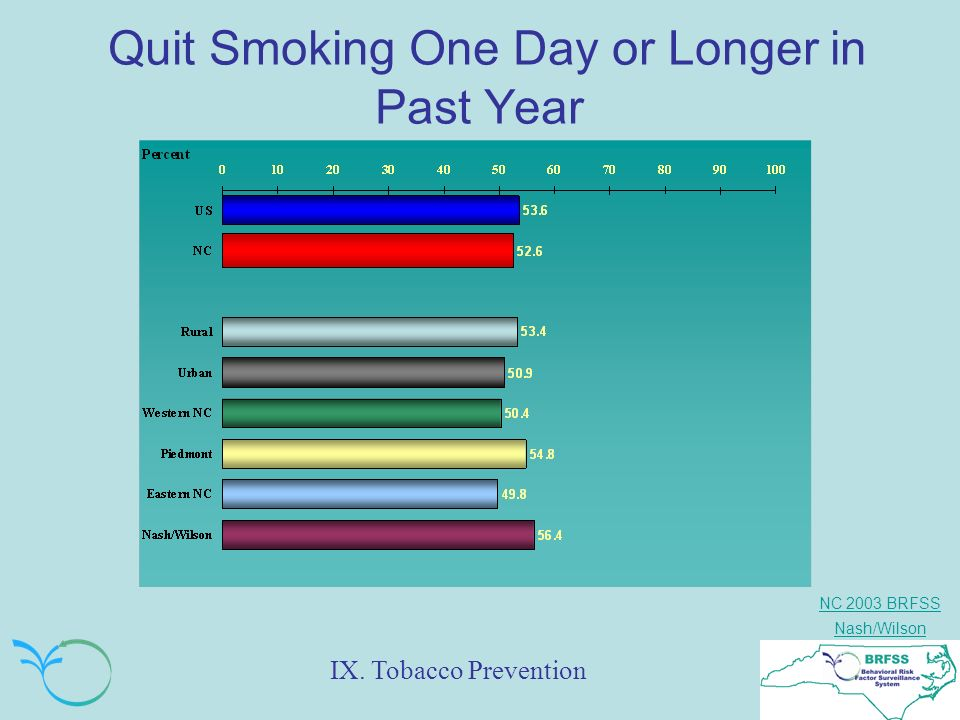 NC 2003 BRFSS Nash/Wilson Quit Smoking One Day or Longer in Past Year IX. Tobacco Prevention