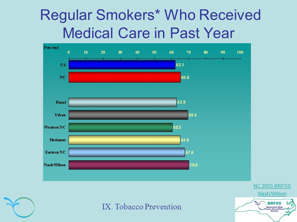 NC 2003 BRFSS Nash/Wilson Regular Smokers* Who Received Medical Care in Past Year IX.