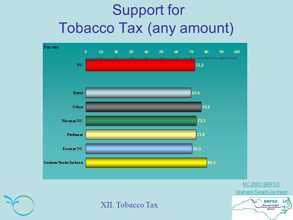 NC 2003 BRFSS Graham/Swain/Jackson Support for Tobacco Tax (any amount) XII. Tobacco Tax