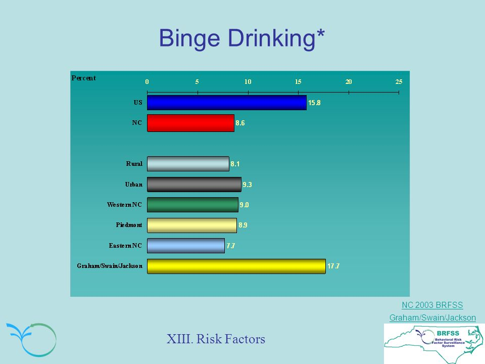NC 2003 BRFSS Graham/Swain/Jackson Binge Drinking* XIII. Risk Factors