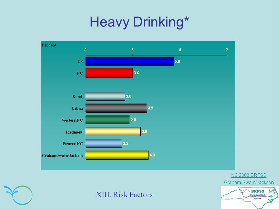 NC 2003 BRFSS Graham/Swain/Jackson Heavy Drinking* XIII. Risk Factors