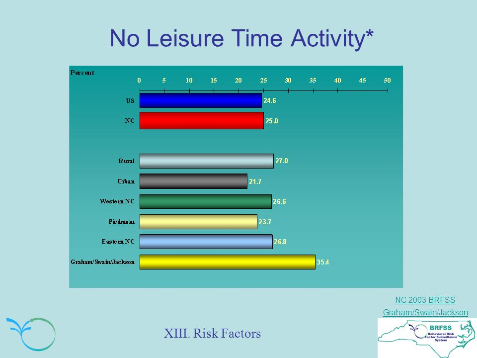 NC 2003 BRFSS Graham/Swain/Jackson No Leisure Time Activity* XIII. Risk Factors