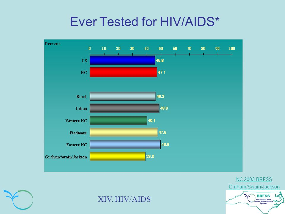 NC 2003 BRFSS Graham/Swain/Jackson Ever Tested for HIV/AIDS* XIV. HIV/AIDS