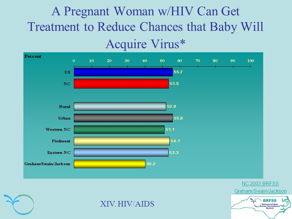 NC 2003 BRFSS Graham/Swain/Jackson A Pregnant Woman w/HIV Can Get Treatment to Reduce Chances that Baby Will Acquire Virus* XIV.