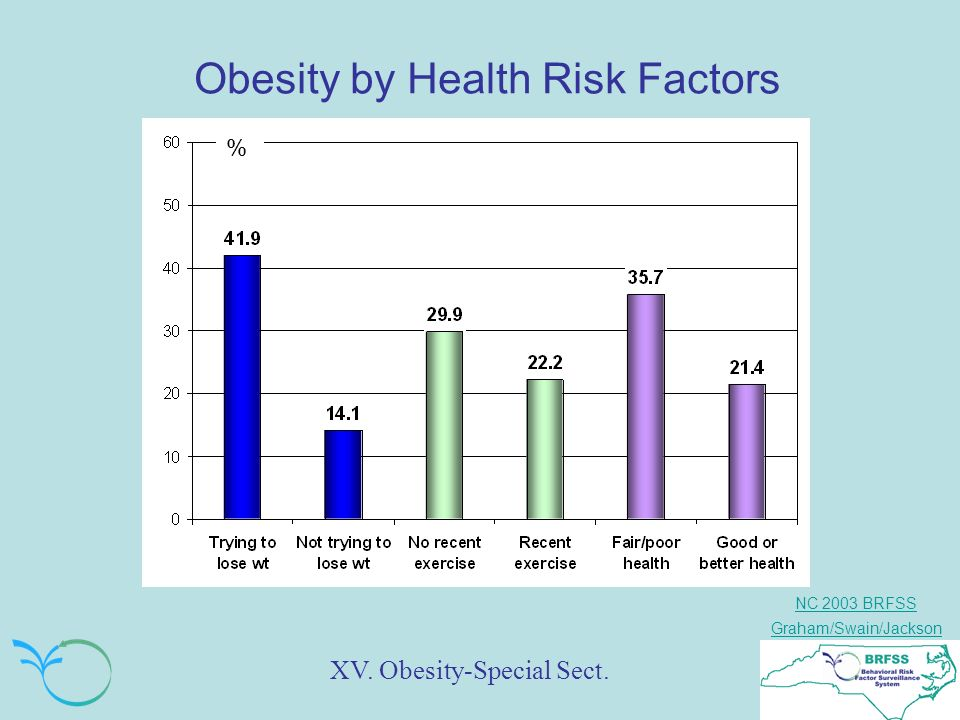 NC 2003 BRFSS Graham/Swain/Jackson Obesity by Health Risk Factors XV. Obesity-Special Sect. % %