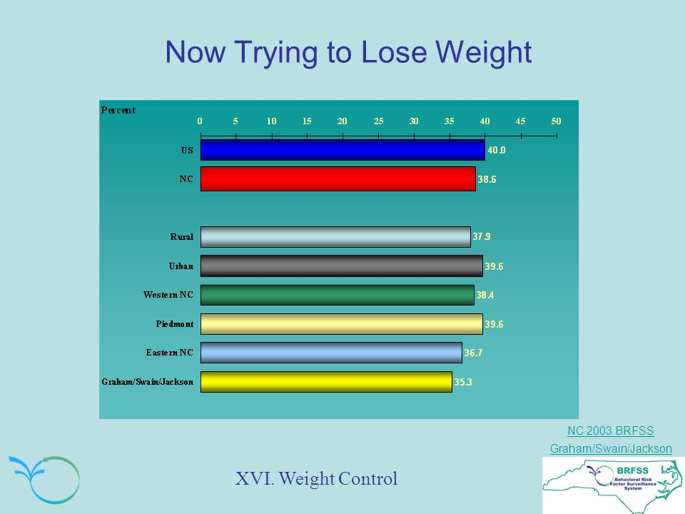 NC 2003 BRFSS Graham/Swain/Jackson Now Trying to Lose Weight XVI. Weight Control