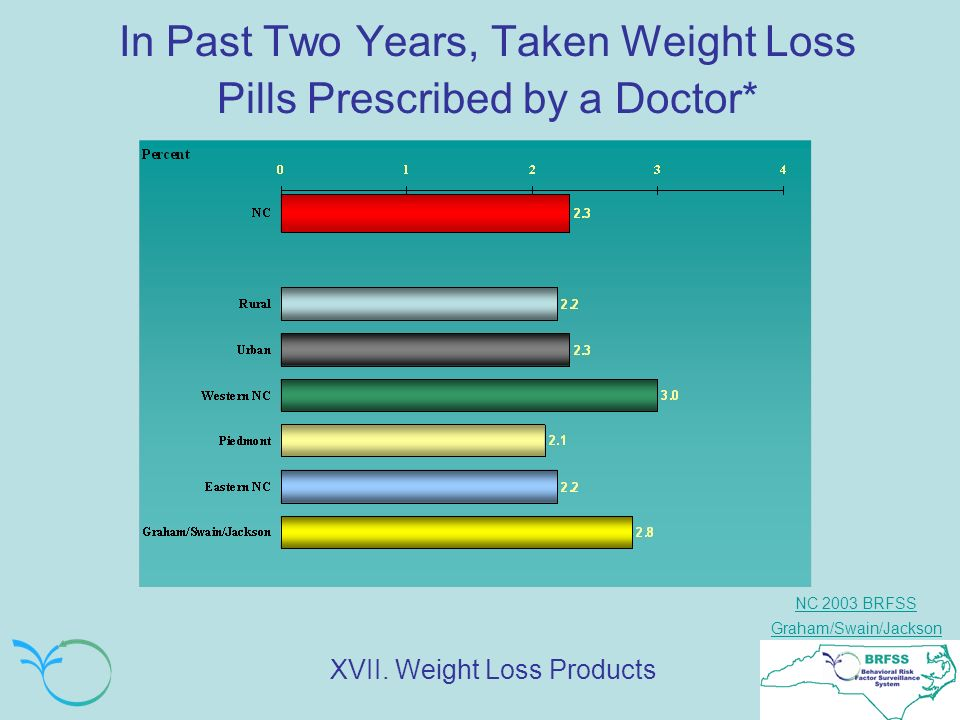 NC 2003 BRFSS Graham/Swain/Jackson In Past Two Years, Taken Weight Loss Pills Prescribed by a Doctor* XVII.