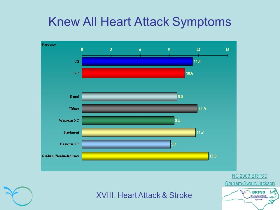 NC 2003 BRFSS Graham/Swain/Jackson Knew All Heart Attack Symptoms XVIII. Heart Attack & Stroke