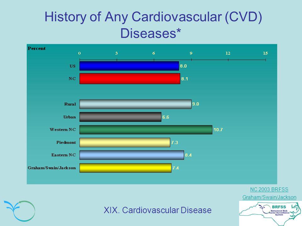 NC 2003 BRFSS Graham/Swain/Jackson History of Any Cardiovascular (CVD) Diseases* XIX. Cardiovascular Disease