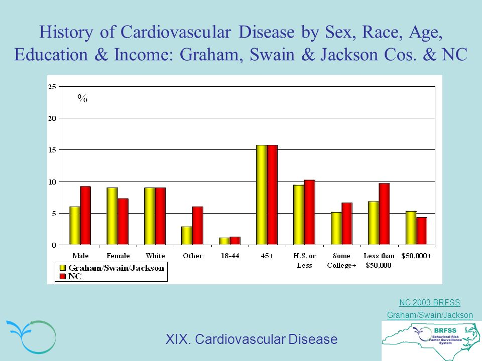 NC 2003 BRFSS Graham/Swain/Jackson History of Cardiovascular Disease by Sex, Race, Age, Education & Income: Graham, Swain & Jackson Cos.