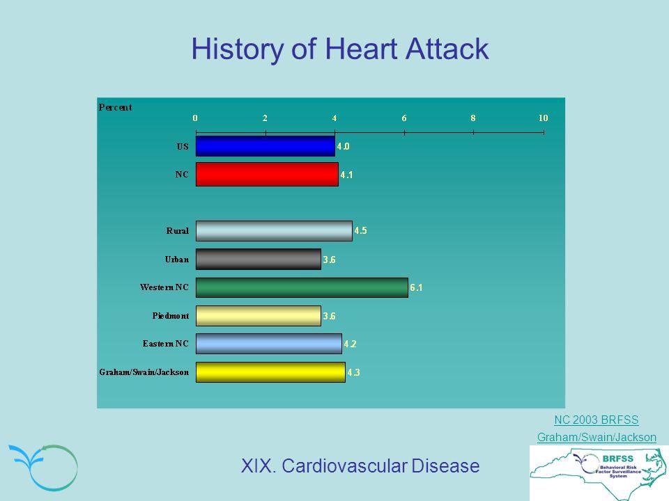 NC 2003 BRFSS Graham/Swain/Jackson History of Heart Attack XIX. Cardiovascular Disease