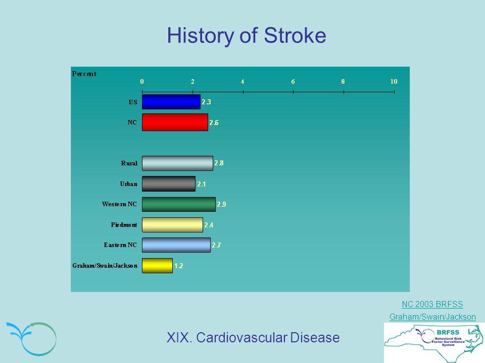 NC 2003 BRFSS Graham/Swain/Jackson History of Stroke XIX. Cardiovascular Disease
