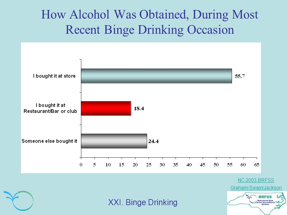 NC 2003 BRFSS Graham/Swain/Jackson How Alcohol Was Obtained, During Most Recent Binge Drinking Occasion XXI.