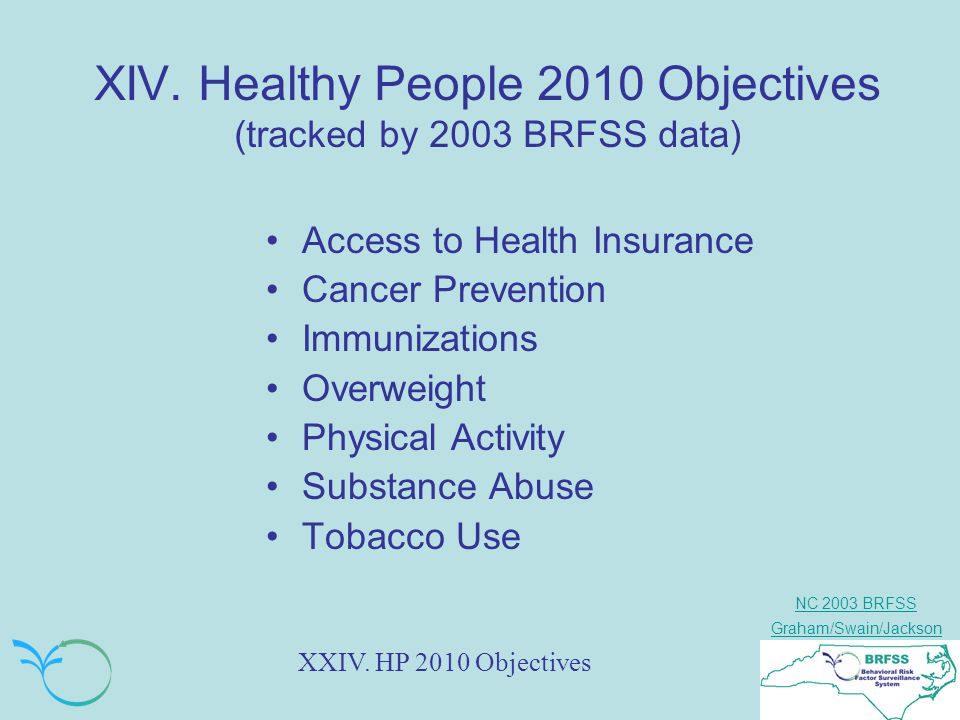 NC 2003 BRFSS Graham/Swain/Jackson XIV. Healthy People 2010 Objectives (tracked by 2003 BRFSS data) Access to Health Insurance Cancer Prevention Immun